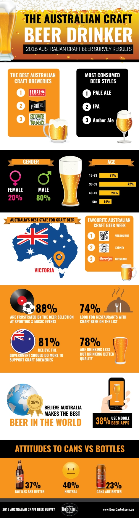 2016-australian-craft-beer-survey-infographic